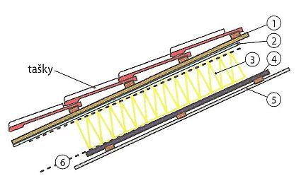 Řez strukturou zrekonstruované zateplené neprovětrávané střechy se zateplením mezi krokve, zdroj: Grada