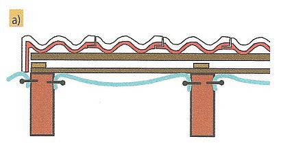 Podstřešní fólie (pojistná hydroizolace): - upevněná dodatečně zevnitř mezi krokvemi, zdroj: Grada