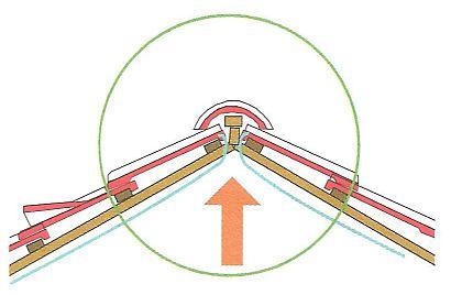 Podstřešní difuzní pojistná fólie je rozdělená a napojená pod hřebenem střechy, zdroj: Grada