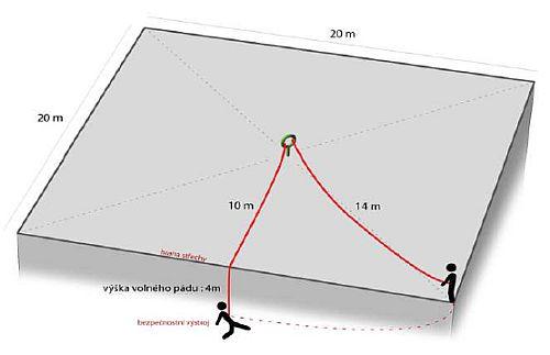 Nejčastejší chyby v umístění kotvícího bodu, zdroj: Metodika - Ing. Mojmír Klas