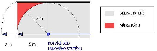 Určení délky lana bez pomocného kotvícího bodu, zdroj: Metodika - Ing. Mojmír Klas