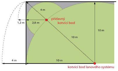 Určení délky lana s pomocným kotvícím bodem, zdroj: Metodika - Ing. Mojmír Klas