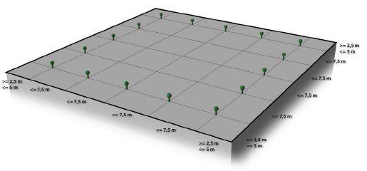 Příklad za použití kotvících bodu, které mohou navzájem vzdálené být max. 7,5 m, zdroj: Metodika - Ing. Mojmír Klas