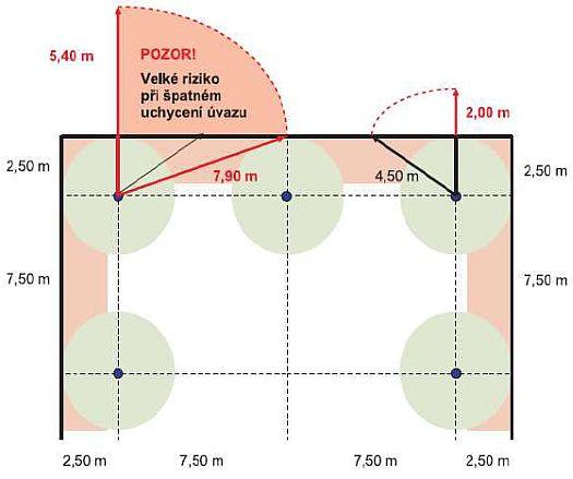 Riziko nesprávné volby délky osobního úvazu u jednotlivých kotvících bodů, zdroj: Metodika - Ing. Mojmír Klas