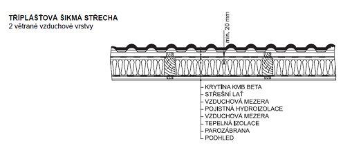Tříplášťová střecha – Nekontaktní folie, zdroj: KM Beta