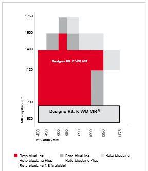 Rozměrové řady střešních oken Designo R8 MR, zdroj: ROTO
