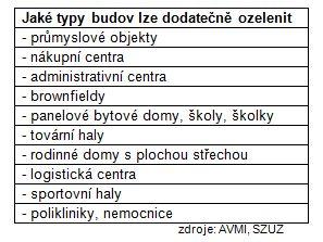 Typy budov, které lze ozelenit, přehled, zdroj: AVMI, SZUZ