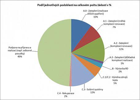 Graf - Podíl jednotlivých podoblastí na celkovém počtu žádostí, zdroj: MŽP