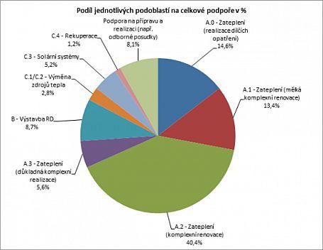 Graf - Podíl jednotlivých podoblastí na celkové podpoře v %, zdroj: MŽP