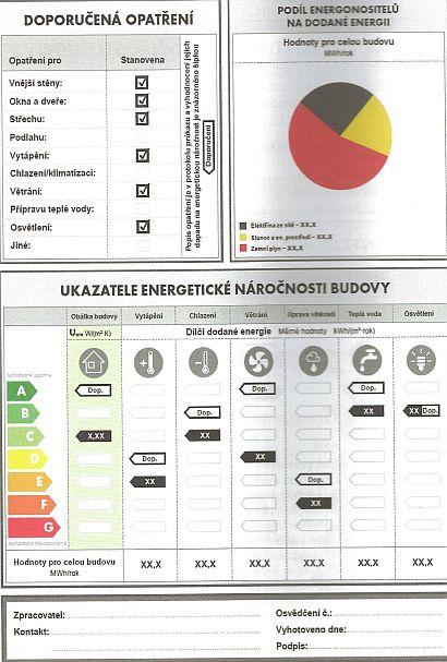 Opatření a ukazatele energetické náročnosti budovy, zdroj: Grada