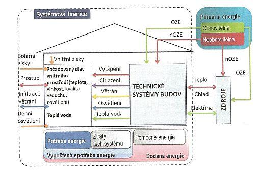 Princip výpočtu energetické náročnosti podle vyhlášky 78/2013 Sb, zdroj: Grada