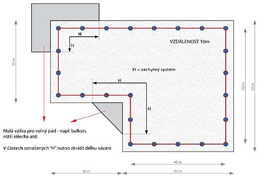 Příklad řešení ploché střechy – s pomocí kombinace lanového systému, pomocných kotvících bodu a samonavíjejícího lana osobního úvazu, zdroj: Metodika - Ing. Mojmír Klas