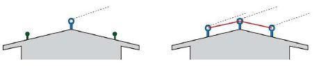 Příklady řešení střech se sklonem nad 25º za použití kotvících bodů, zdroj: Metodika - Ing. Mojmír Klas, zdroj: Metodika - Ing. Mojmír Klas