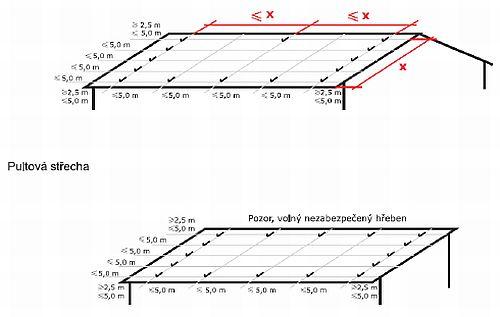 Příklady řešení střech se sklonem do 20º s použitím závěsných háků, zdroj: Metodika - Ing. Mojmír Klas