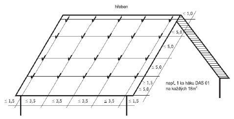 Příklady řešení sedlových střech se sklonem nad 25º s použitím závěsných háků, zdroj: Metodika - Ing. Mojmír Klas