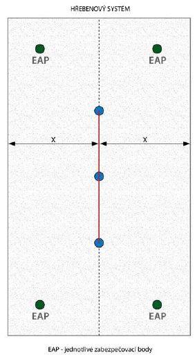 Příklad řešení sedlové střechy pomocí kombinace lanového systému a jednotlivých kotvících bodů, zdroj: Metodika - Ing. Mojmír Klas