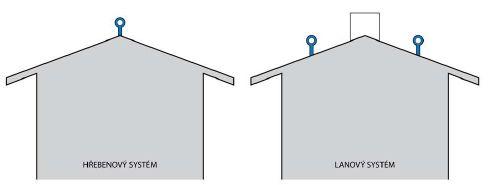 Příklady řešení střech sedlové střechy pomocí horizontálního lanového systému, zdroj: Metodika - Ing. Mojmír Klas