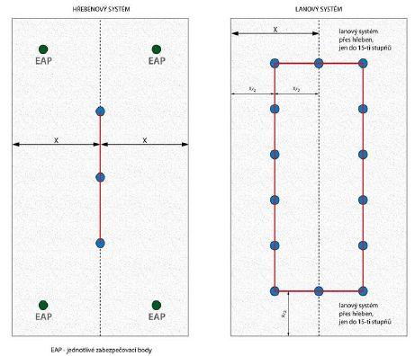 Příklady řešení střech se sklonem nad 25º za použití kotvících bodů, zdroj: Metodika - Ing. Mojmír Klas