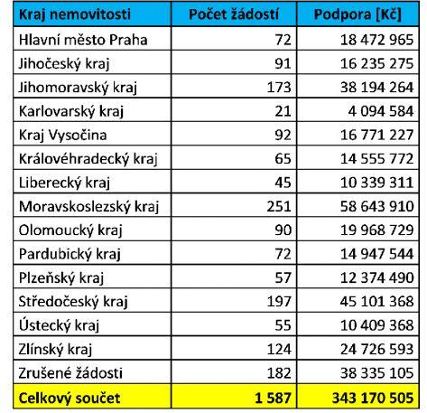 Nová zelená úsporám, 3. výzva pro rodinné domy: Přehled žádostí podle krajů k 23. 12. 2015