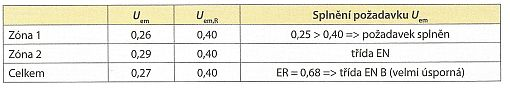 Tabulka: průměrný součinitel prostupu tepla pro hodnocenou a referenční budovu, zdroj: Grada