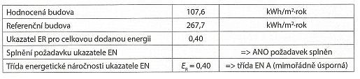 Tabulka: Celková dodaná energie pro hodnocenou a referenční budovu, zdroj: Grada