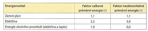 Tabulka: Hodnoty faktoru celkové primární a neobnovitelné primární energie pro hodnocenou budovu, zdroj: Grada