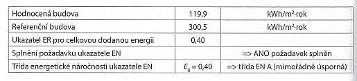 Tabulka: Celková neobnovitelná primární energie pro hodnocenou a referenční budovu, zdroj: Grada