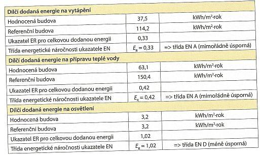 Tabulka: Hodnocení dílčích dodaných energií, zdroj: Grada