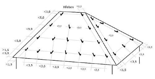 Schématické znázornění valbových střech se sklonem nad 25º s použitím závěsných háků, zdroj: Mojmír Klas - Metodika
