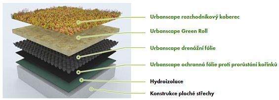 Skladba zelené střechy Urbanscape, zdroj: Knauf Insulation