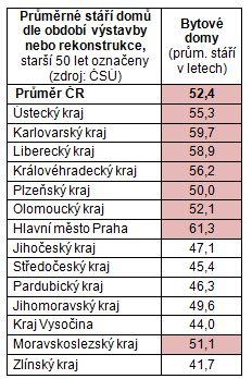 Tabulka průměrného stáří domu v ČR, zdroj: AVMI