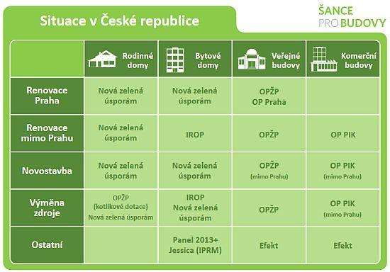 Tabulka dotačních programů, zdroj: Šance pro budovy