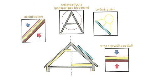 Opatření k úspoře energie v oblasti střechy, zdroj Grada