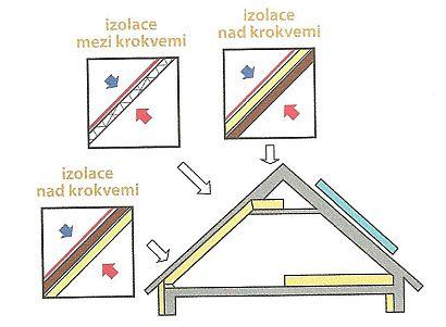 Přehled variant izolace šikmé (zkosené) střechy: izolace nad krokvemi, izolace mezi krokvemi a pod krokvemi, zdroj: Grada
