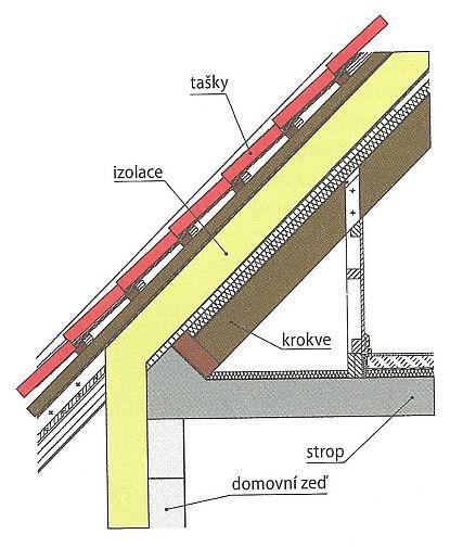 Řez systémem nadkrokevní izolace s návazností na izolaci obvodové zdi krokvemi a pod krokvemi, zdroj: Grada