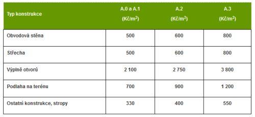 :  Typ konstrukce    A.0 a A.1  (Kč/m2)    A.2  (Kč/m2)    A.3  (Kč/m2)  Obvodová stěna    500    600    800  Střecha    500    600    800  Výplně otvorů    2 100    2 750    3 800  Podlaha na terénu    700    900    1 200  Ostatní konstrukce, stropy    330    400    550   Památkově chráněné budovy:  Jsou-li orgánem památkové péče stanoveny podmínky určující zvláštní postup při provádění podporovaných opatření, platí pro danou část opatření zvýhodněný koeficient upravující výši dotace k = 1,3. Za památkově chráněnou budovu se považuje budova splňující definici dle kapitoly 11 Závazných pokynů.  Bonifikované kraje:  Pro realizace opatření v rodinných domech nacházejících se v Moravskoslezském nebo Ústeckém kraji platí pro všechny konstrukce zvýhodněný koeficient upravující výši dotace k = 1,1. Výpočet dotace:  Maximální možná dotace (Kč)= SUMA (výměra konstrukce v m2× dotace dle typu konstrukce a podoblasti × (k))  k – koeficient upravující výši dotace; pro budovy a konstrukce bez zvýhodnění k = 1, pro budovy a konstrukce podléhající památkové péči k = 1,3; pro budovy v bonifikovaných krajích k = 1,1  Postup výpočtu:      Vynásobíte zateplované plochy jednotlivých konstrukcí v m2 zaokrouhlené na jedno desetinné místo směrem dolů s odpovídající výší dotace pro danou konstrukci a podoblast a s odpovídajícím koeficientem.      Získané součiny sečtete a vyjde vám výše dotace.  Celková výše podpory na jednu žádost je omezena na max. 50 % řádně doložených způsobilých výdajů.   Orientační výši dotace si můžete spočítat také pomocí KALKULAČKY. Podoblast A.4 – Podpora na zpracování odborného posudku a zajištěn odborného technického dozoru   Maximální celková výše podpory je 25 000 Kč, max. však 15 % z přiznané částky podpory v podoblasti A.0, A.1, A.2 nebo A.3.  O podporu v této podoblasti lze žádat pouze současně s podáním žádosti z podoblasti podpory A.0, A.1, A.2 nebo A.3.  Celková výše podpory v této podoblasti je bonifikována částkou 2 000 Kč nad stanovený limit 25 000 K