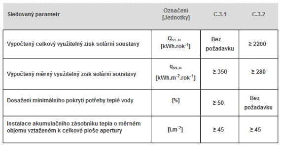 Požadavky na solární termické systémy, NZÚ 2015