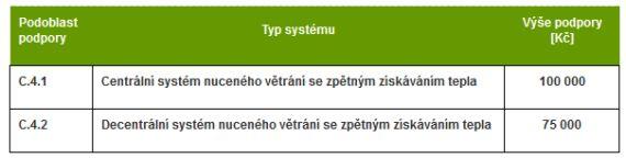 Podporované typy systémů, NZÚ 2015