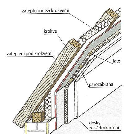 Příkladná ukázka mezikrokevní izolace na celou výšku krokví s dodatečnou izolací pod krokvemi, kvůli redukci tepelných mostů (podle energetické firmy NRW), zdroj: Grada
