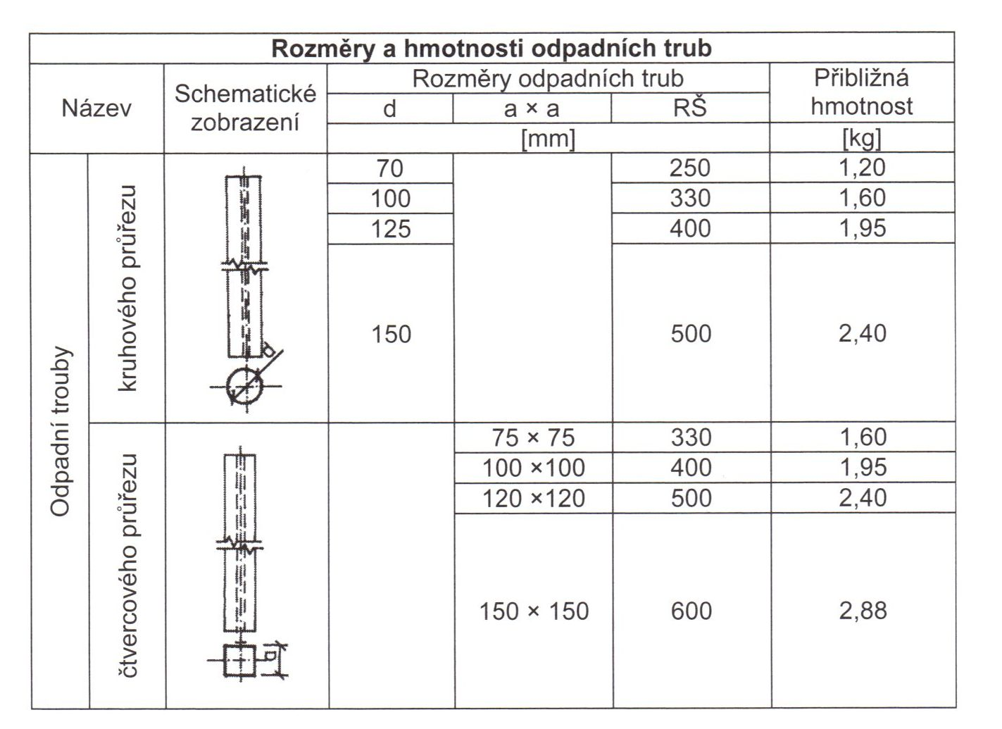 Rozměry a hmotnosti odpadních trub - tabulka