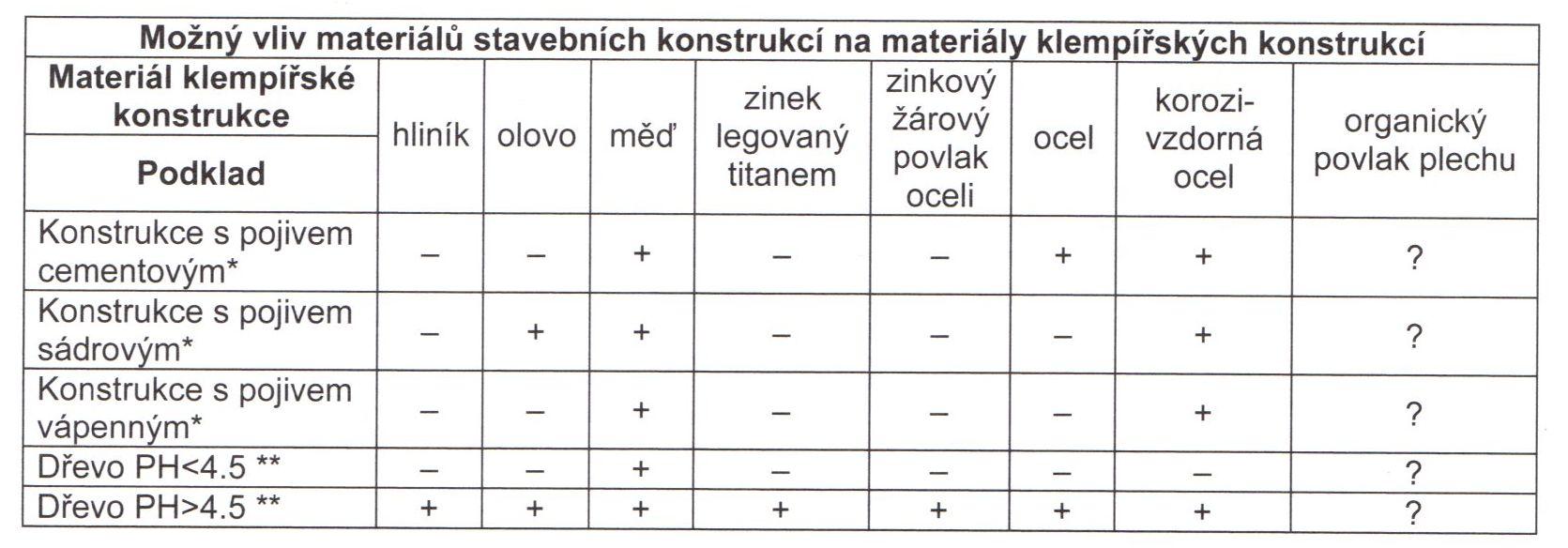 Vliv materiálů stavebních konstrukcí na materiály klempířských konstrukcí