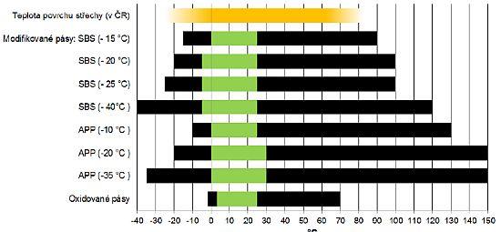 Obecné trendy a rozdíly pro jednotlivé stupně modifikace a typy asfaltových pásů, zdroj: SVAP