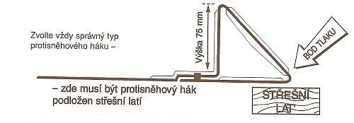 Návod pro montž protisněhových háků, zdroj: ERGO