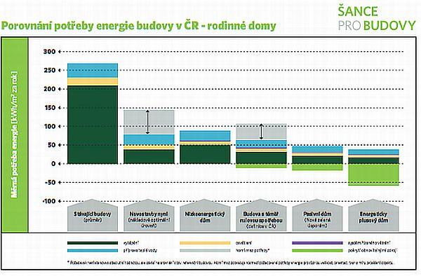 Graf porovnání potřeby energie budovy v ČR - rodinné domy, zdroj: Šance pro budovy