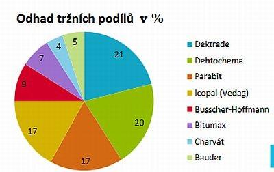 Odhad tržních podílů - hlavní lídři trhu asfaltových pásů