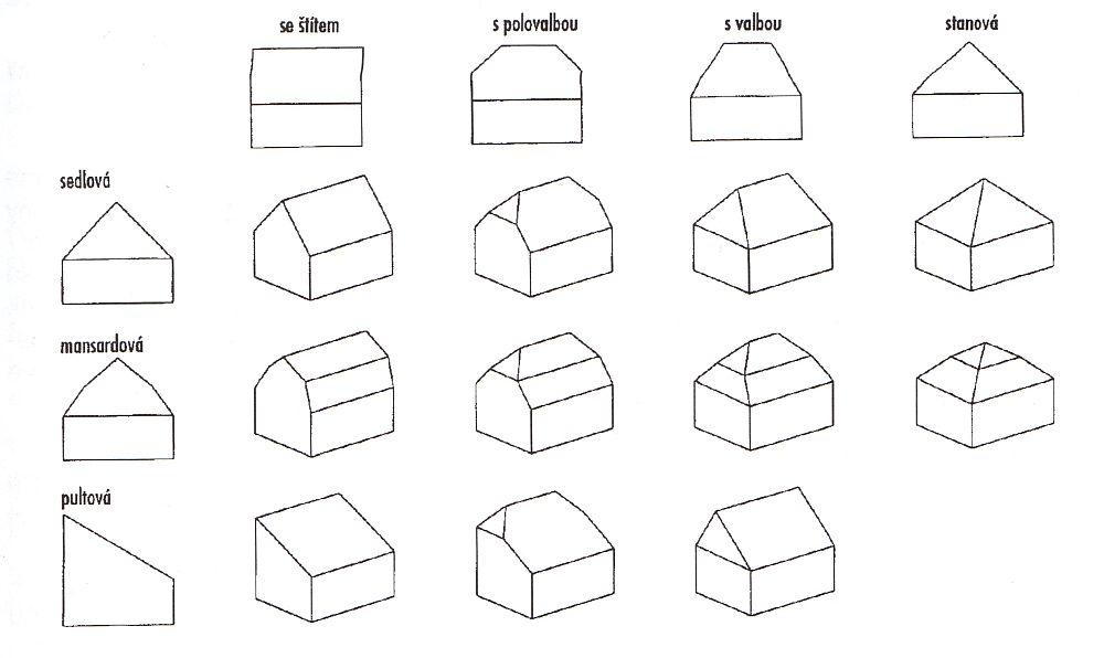 Základní typy střech