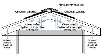 Ventilace střechy s krytinou IKO Cambridge Extreme 9,5°, zdroj: IKO