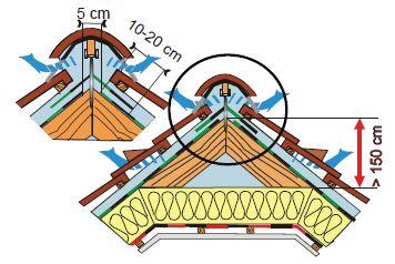 Montáž vysoce difuzní DHV, řešení u hřebene s mezerou pod hřebenem, zdroj: JUTA a.s.