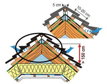 Montáž vysoce difuzní DHV, zvláštní detail hřebene s velkým vlivem větru, zdroj: JUTA a.s.