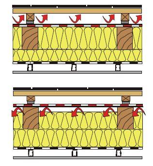 Funkce membrány jako paropropustná doplňková hydroizolace k ochraně podstřešních konstrukcí, zdroj: JUTA a.s.